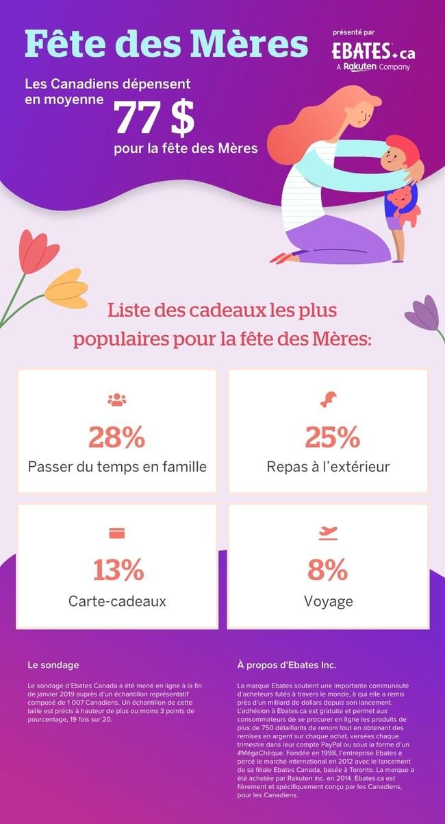 Fête des Mères. Les Canadiens dépensent en moyenne 77 $ pour la fête des mères (Groupe CNW/Ebates.ca)