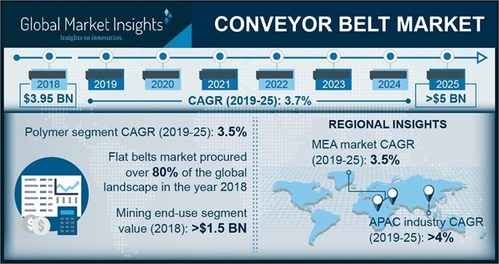 Conveyor Belt Market size is growing at 3.5% CAGR to exceed USD 5 billion by 2025; according to a new research report by Global Market Insights, Inc.