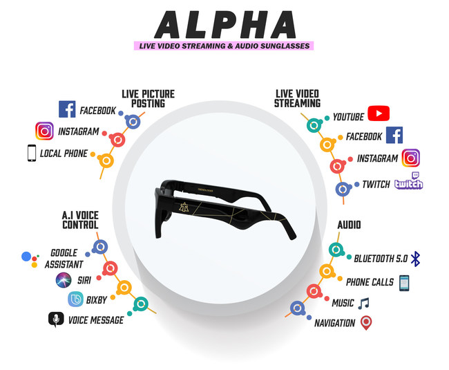 Alpha Smart Sunglasses features include AI voice control, audio, live picture posting/ sharing and live video streaming
