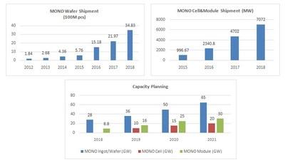 Despacho de productos y planificación de capacidad (PRNewsfoto/LONGi Solar)