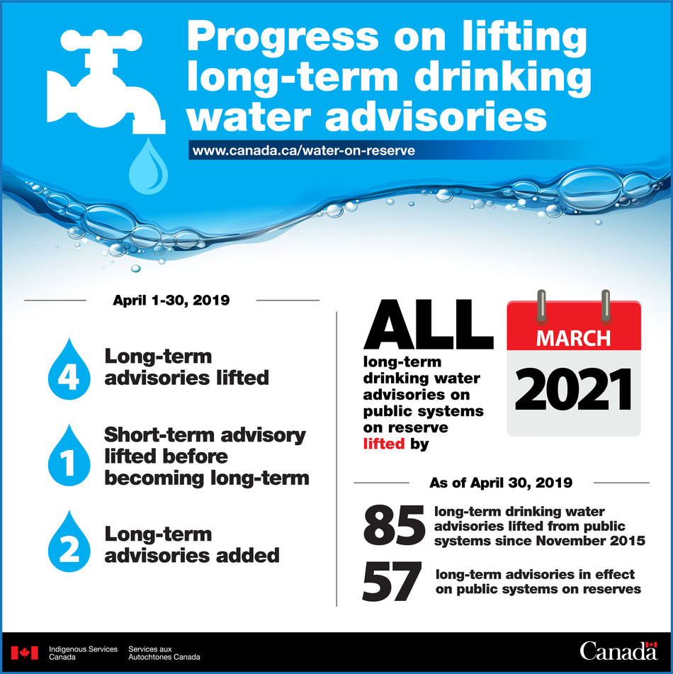 Monthly progress update through April 2019 on long-term drinking water advisories on public systems on reserves (CNW Group/Crown-Indigenous Relations and Northern Affairs Canada (CIRNAC))