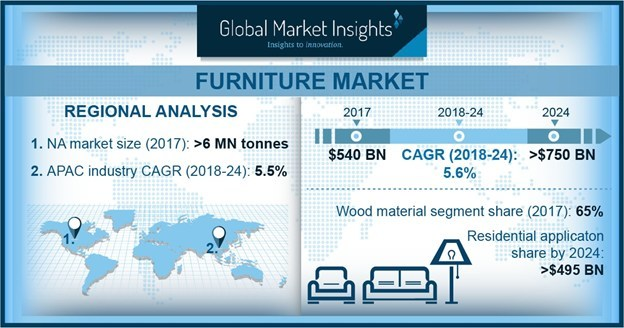 Global Furniture Market size to witness significant gains at around 5.5% to surpass USD 750 billion by 2024, according to a new research report by Global Market Insights, Inc.