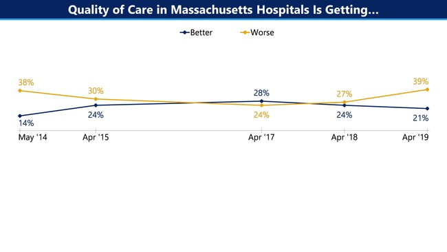 For the first time since 2014, nearly twice as many nurses say the overall quality of care in Massachusetts hospitals has gotten worse (39%) rather than better (21%). A record-high number of nurses now believe that the quality of care is getting worse.