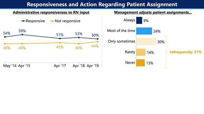 The staffing situation is not improving: a record-high 44% says staffing has gotten worse in the past four years, and a similar number say it has worsened since October. Two-thirds of nurses (65%) believe nurses at acute care hospitals are assigned too many patients to care for at one time. Just a third report that management typically adjusts patient assignments when they become unsafe.