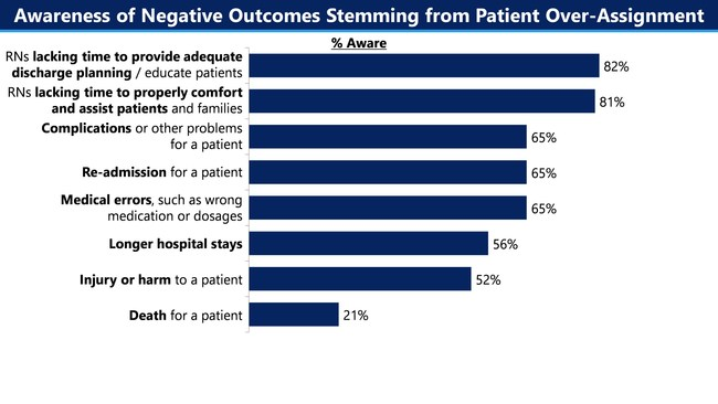 There is widespread awareness of specific negative patient outcomes arising from unsafe patient assignments. Two-thirds of nurses have seen medical complications (65%), re-admission (65%), and medical errors (65%) stemming from unsafe patient loads.