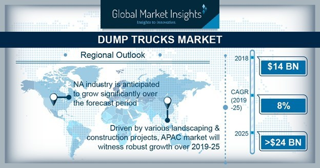 The global dump trucks market shipments are expected to reach over 8.5 thousand units by 2025, according to a new research report by Global Market Insights, Inc.