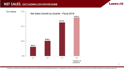 NET SALES, EXCLUDING LEVOTHYROXINE