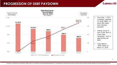 PROGRESSION OF DEBT PAYDOWN