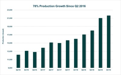 78% Production Growth Since Q2 2016 (CNW Group/Surge Energy Inc.)