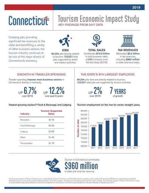 """Key findings from """"The Economic Impact of Tourism in Connecticut, 2017"""" study."""