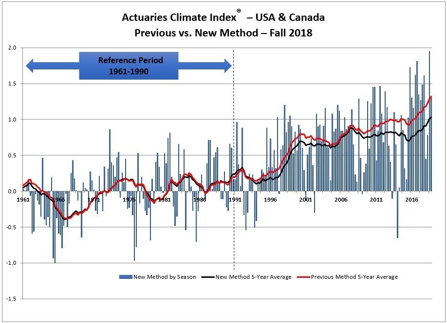 An improved methodology for the Actuaries Climate Index implemented with the fall 2018 data release showed a continuation of long-term trends.