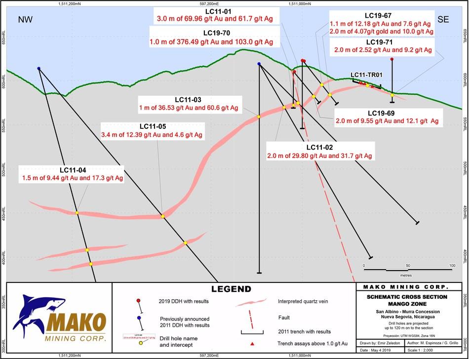 Schematic Cross Section Mango Zone (CNW Group/Mako Mining Corp.)