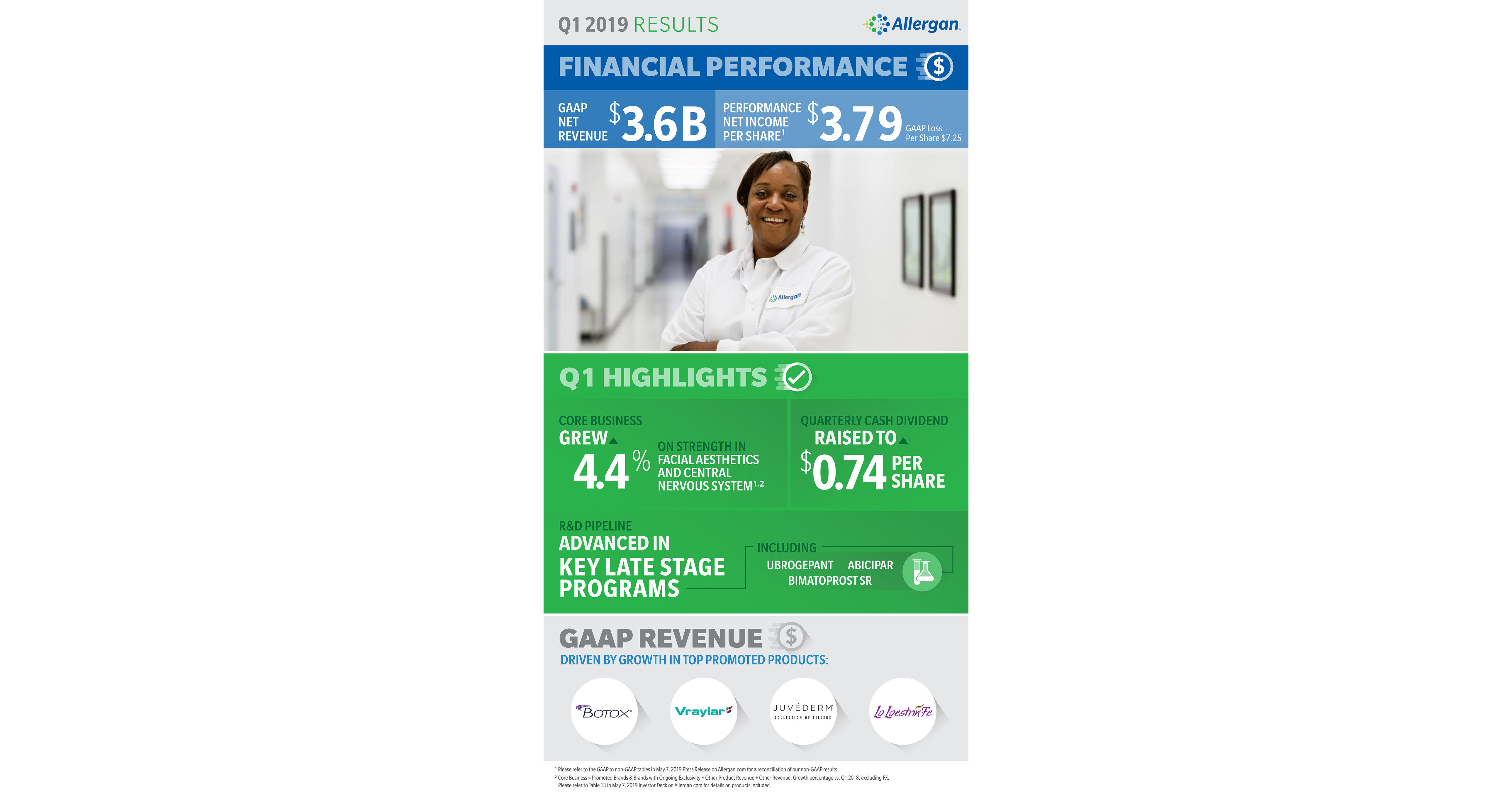 Allergan Reports First Quarter 2019 Financial Results