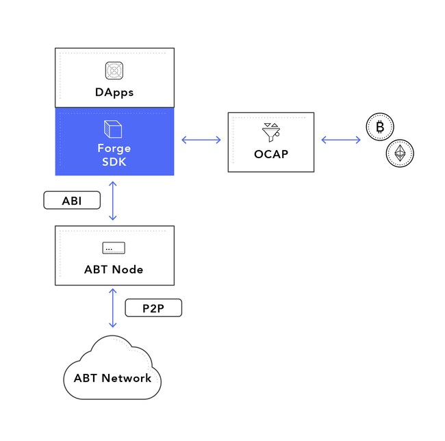 ArcBlock Blockchain Application Framework