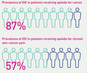 First Ever Consensus on the Management of Opioid-induced