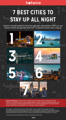 "HOTWIRE RELEASES THE BEST CITIES TO CELEBRATE ""STAY UP ALL NIGHT, NIGHT"""