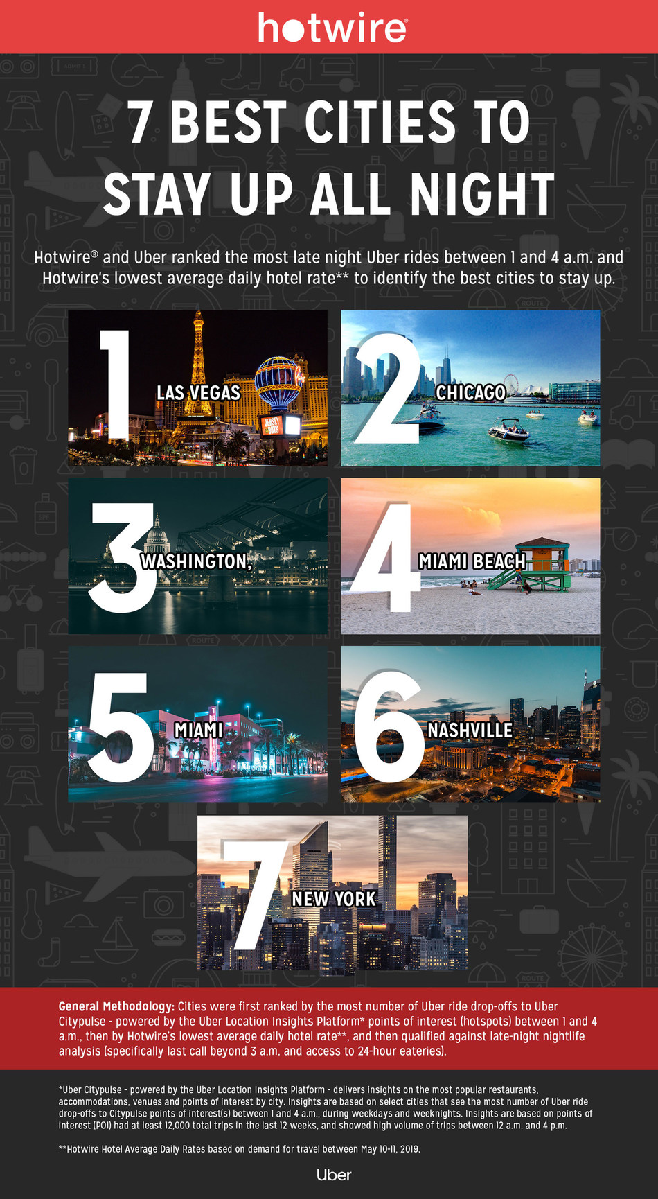 """HOTWIRE RELEASES THE BEST CITIES TO CELEBRATE """"STAY UP ALL NIGHT, NIGHT"""""""