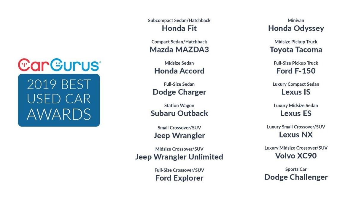 Cargurus Announces 2019 Best Used Car Award Winners