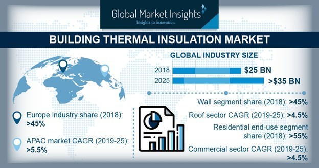 Building Thermal Insulation Market size is witnessing 4.5% CAGR to surpass USD 35 billion by 2025; according to a new research report by Global Market Insights, Inc.