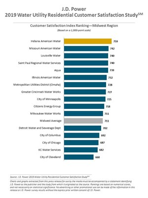 J.D. Power 2019 Water Utility Residential Customer Satisfaction Study