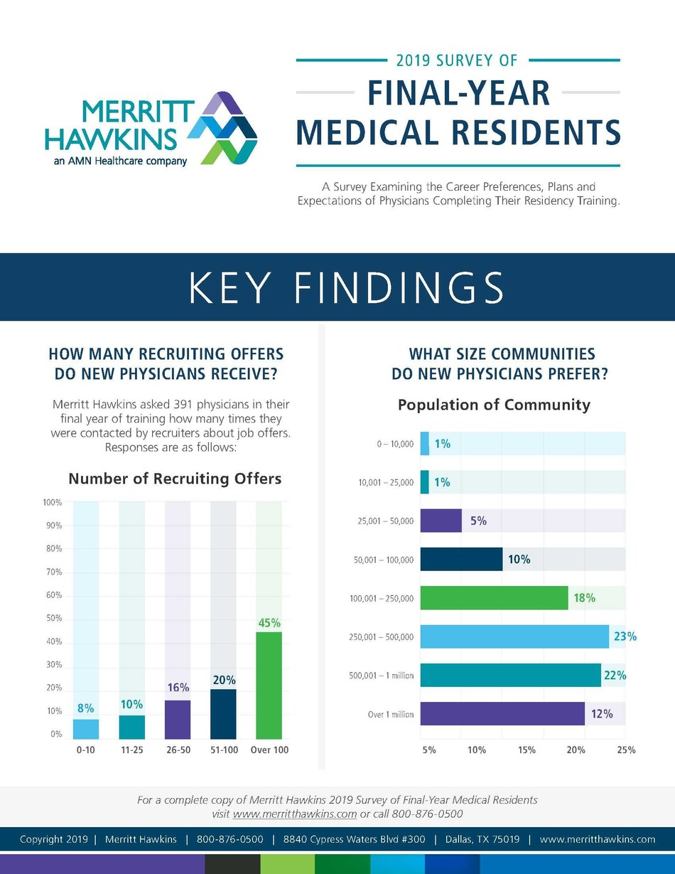 Conducted by Merritt Hawkins, a national physician search firm and a company of AMN Healthcare, the survey examines the career choices, plans and expectations of physicians in their final year of residency training.   Two-thirds (66 percent) said they received 51 or more job solicitations during their training, while 45 percent received 100 or more.  The majority (64 percent) said they were contacted too many times by recruiters, while only seven percent said they were not contacted enough.