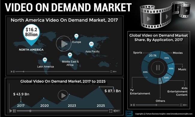 Video_On_Demand_Market
