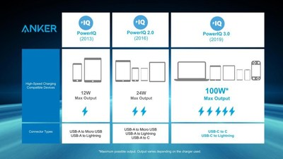 An overview of Anker PowerIQ generations 1-3.