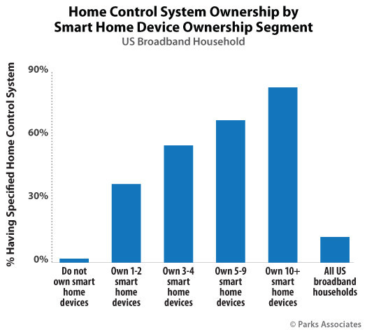 Parks Associates: Home Control System Ownership by Smart Home Device Ownership Segment