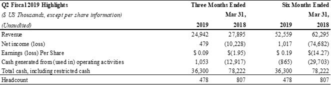 Optiva Inc. Reports Second Quarter 2019 Financial Results (CNW Group/Optiva Inc.)