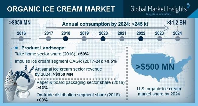 Organic Ice Cream Market Will Surge at 4% CAGR to Hit USD