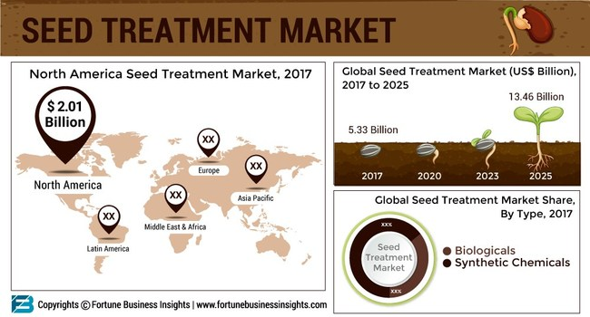 SEED_TREATMENT_MARKET