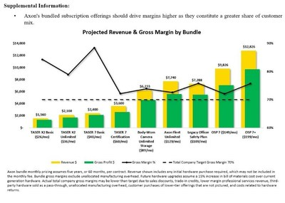 Axon's bundled subscription offerings should drive margins higher as they constitute a greater share of customer mix.