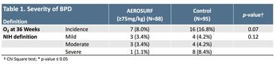 Table 1. Severity of BPD
