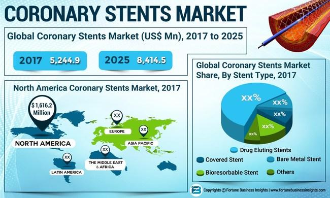 Coronary_Stents_Market