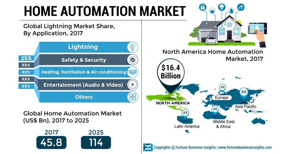 Home Automation Market to Value US$ 114 Bn at 12.1% CAGR by 2025 | Exclusive Report by Fortune Business Insights