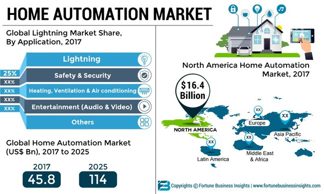 Home Automation Market Analysis, Insights and Forecast, 2014-2025