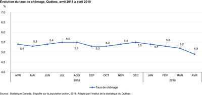 Évolution du taux de chômage, Québec, avril 2018 à avril 2019 (Groupe CNW/Institut de la statistique du Québec)