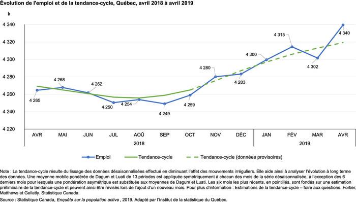 Évolution de l'emploi et de la tendance-cycle, Québec, avril 2018 à avril 2019 (Groupe CNW/Institut de la statistique du Québec)