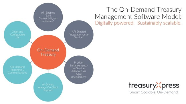 Powered by sustainable, digital technology, TreasuryXpress is the leading innovator in on-demand treasury management software. The on-demand treasury management (TMS) solution model is characterized by a frequent and controlled Agile development methodology, immediate logon access for clients, short implementation times, and digital integrations and bank connectivity.