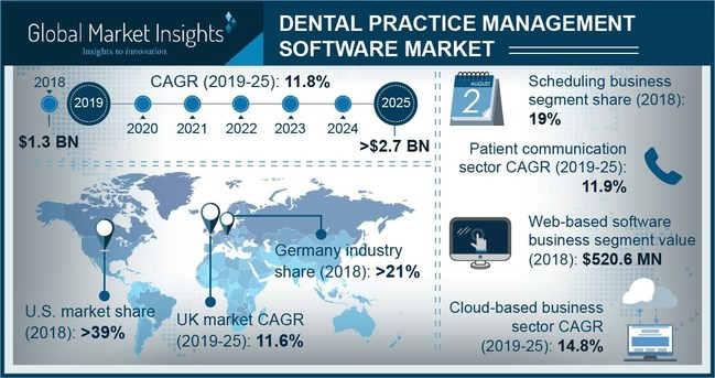 The worldwide Dental Practice Management Software Market is anticipated to achieve around 12% CAGR up to 2025 owing to rapid expansion in healthcare IT along with increasing awareness.