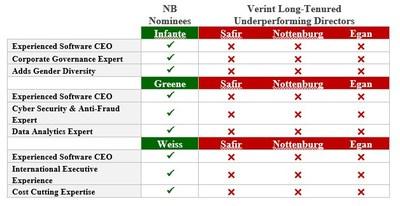 Neuberger Berman Files Proxy Statement Seeking To Replace
