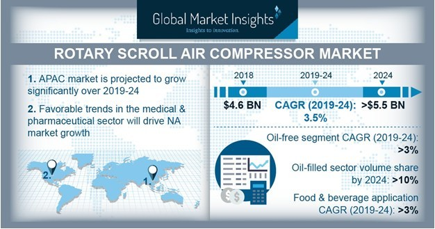 Rotary Scroll Air Compressor Market Will Grow at 3% CAGR to Cross