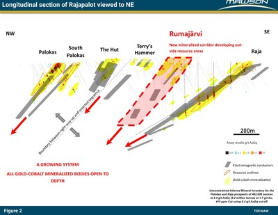 Figure 2: Combined longitudinal section at Rajapalot prospect showing expansion of system into new areas at Rumajärvi and continuation of mineralization below existing resource. Outlines of existing resource are indicated. (CNW Group/Mawson Resources Ltd.)