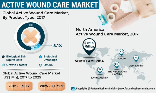 Active Wound Care Market Analysis, Insights and Forecast, 2014 - 2025