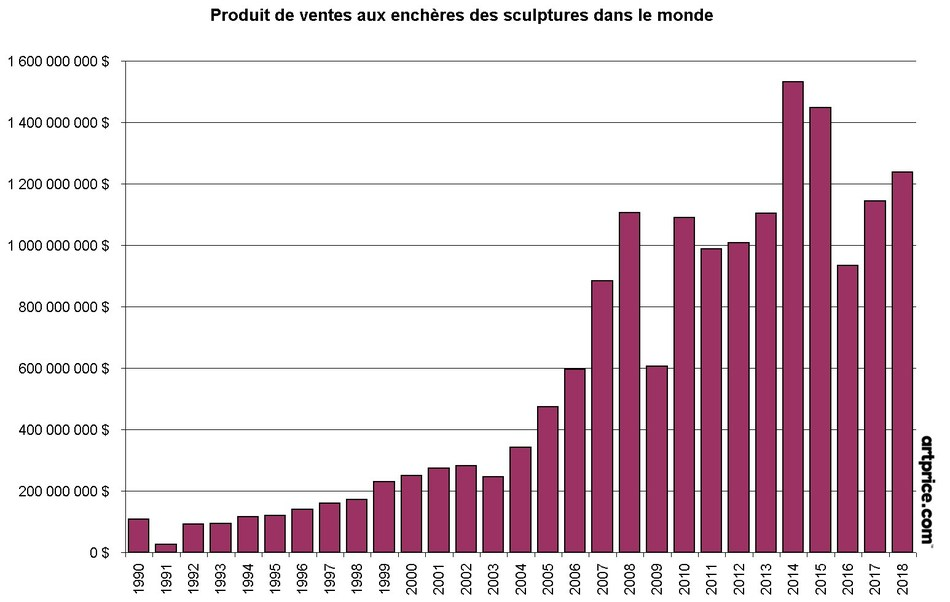 Global auction turnover from sculpture