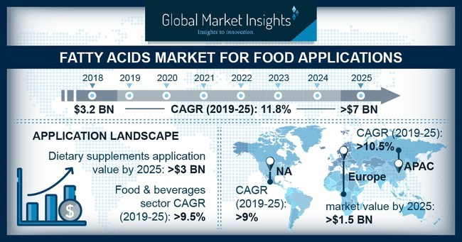 The worldwide Fatty Acids Market for Food Applications is expected to register more than 9% CAGR up to 2025 owing to rising awareness regarding omega enriched products.