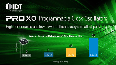IDT launches new ProXO family of programmable clock oscillators.