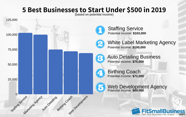 Top 5 Businesses to Start for Less Than $500 in 2019
