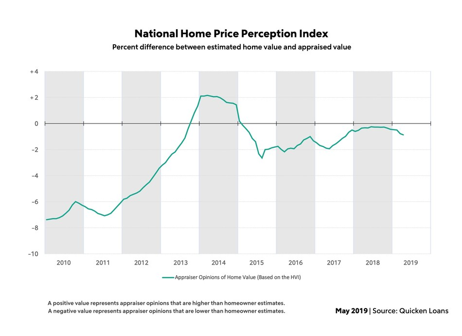 Quicken Loans' National HPPI shows appraised values 0.87% lower than homeowners estimated in April