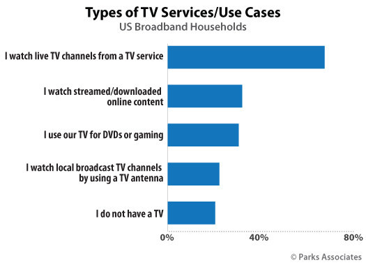 Parks Associates: Types of TV Services/Use Cases